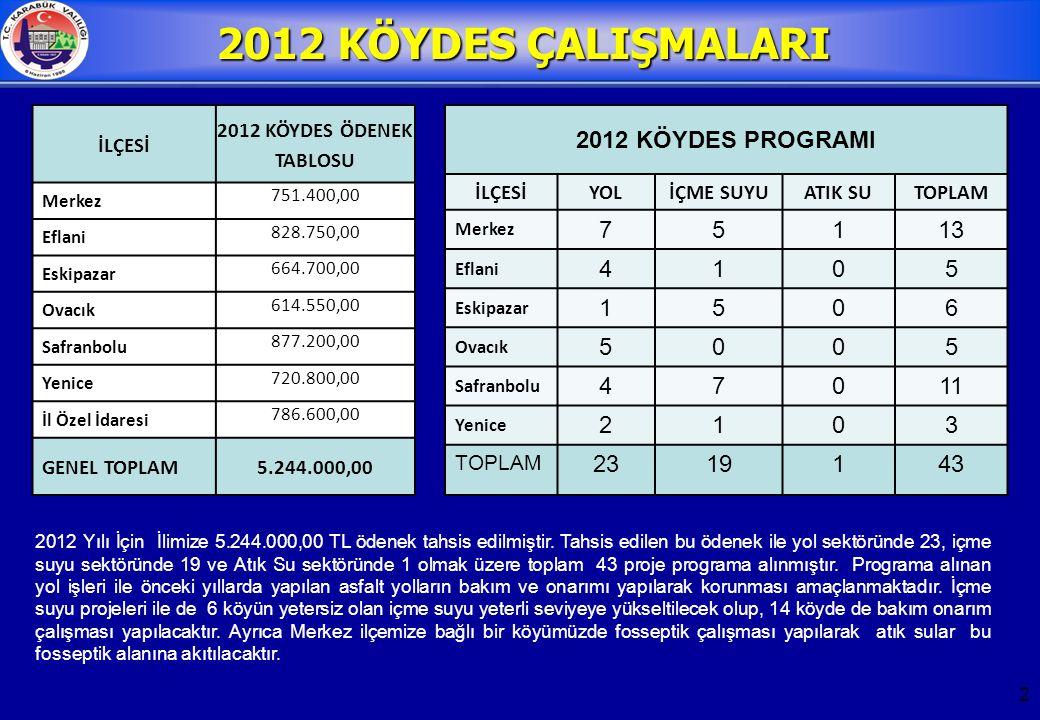 2 2012 KÖYDES ÇALIŞMALARI İLÇESİ 2012 KÖYDES ÖDENEK TABLOSU Merkez 751.400,00 Eflani 828.750,00 Eskipazar 664.700,00 Ovacık 614.550,00 Safranbolu 877.