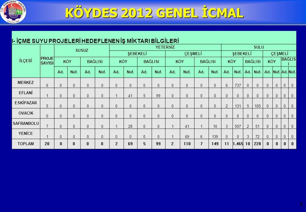 10 KÖYDES 2012 GENEL İCMAL II- YOL PROJELERİ HEDEFLENEN İŞ MİKTARI BİLGİLERİ İLÇESİ TOPLAM PROJE SAYISI KÖY YOLLARINDA YAPILAN İŞLER HAM YOL (Km) TESVİYE (Km) STABİLİZE (Km) 1.KAT ASFALT (Km) 2.