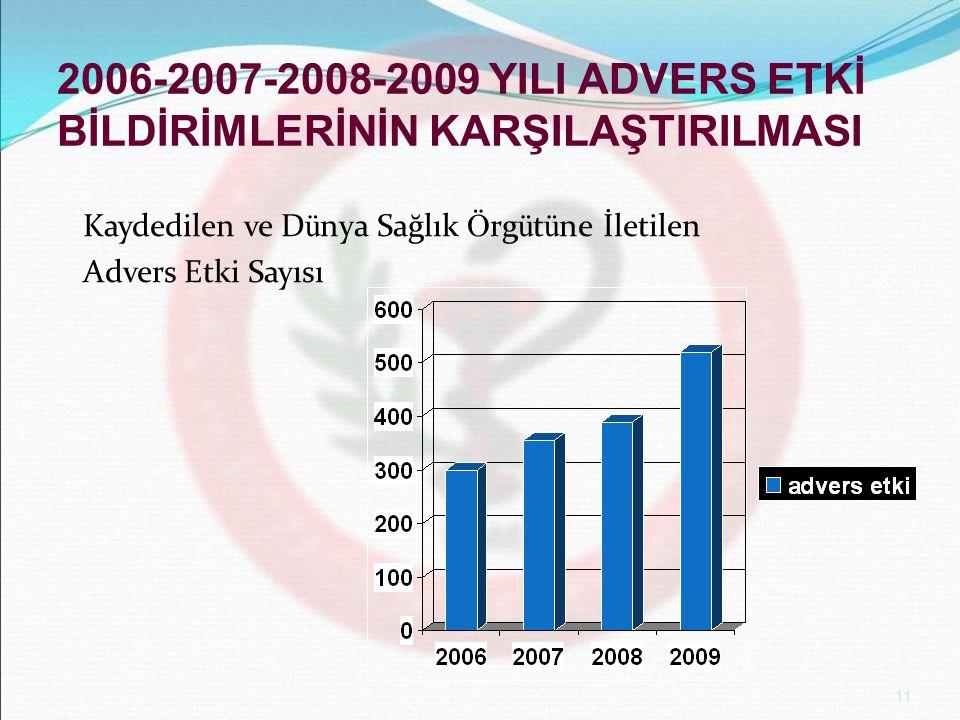 11 2006-2007-2008-2009 YILI ADVERS ETKİ BİLDİRİMLERİNİN KARŞILAŞTIRILMASI Kaydedilen ve D ü nya Sağlık Ö rg ü t ü ne İletilen Advers Etki Sayısı