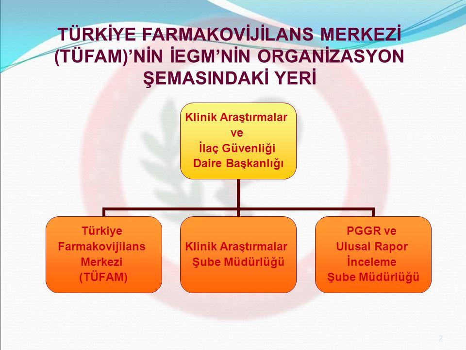2 TÜRKİYE FARMAKOVİJİLANS MERKEZİ (TÜFAM)'NİN İEGM'NİN ORGANİZASYON ŞEMASINDAKİ YERİ Klinik Araştırmalar ve İlaç Güvenliği Daire Başkanlığı Türkiye Fa