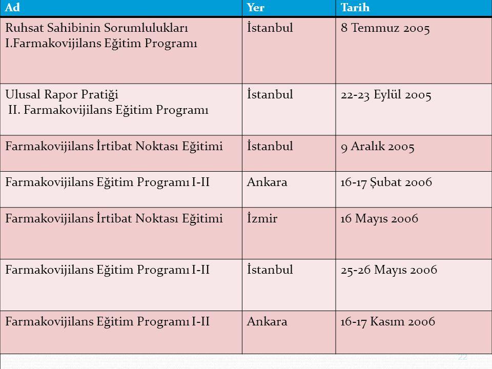 22 AdYerTarih Ruhsat Sahibinin Sorumlulukları I.Farmakovijilans Eğitim Programı İstanbul8 Temmuz 2005 Ulusal Rapor Pratiği II. Farmakovijilans Eğitim