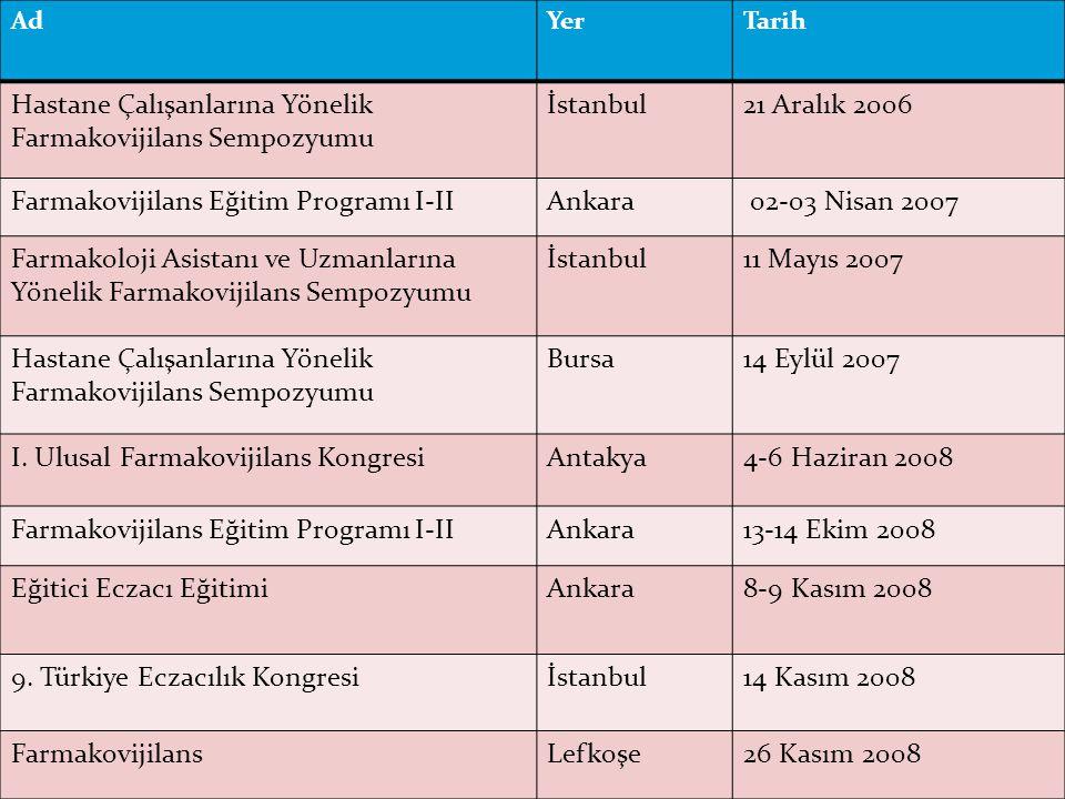 23 AdYerTarih Hastane Çalışanlarına Yönelik Farmakovijilans Sempozyumu İstanbul21 Aralık 2006 Farmakovijilans Eğitim Programı I-IIAnkara 02-03 Nisan 2