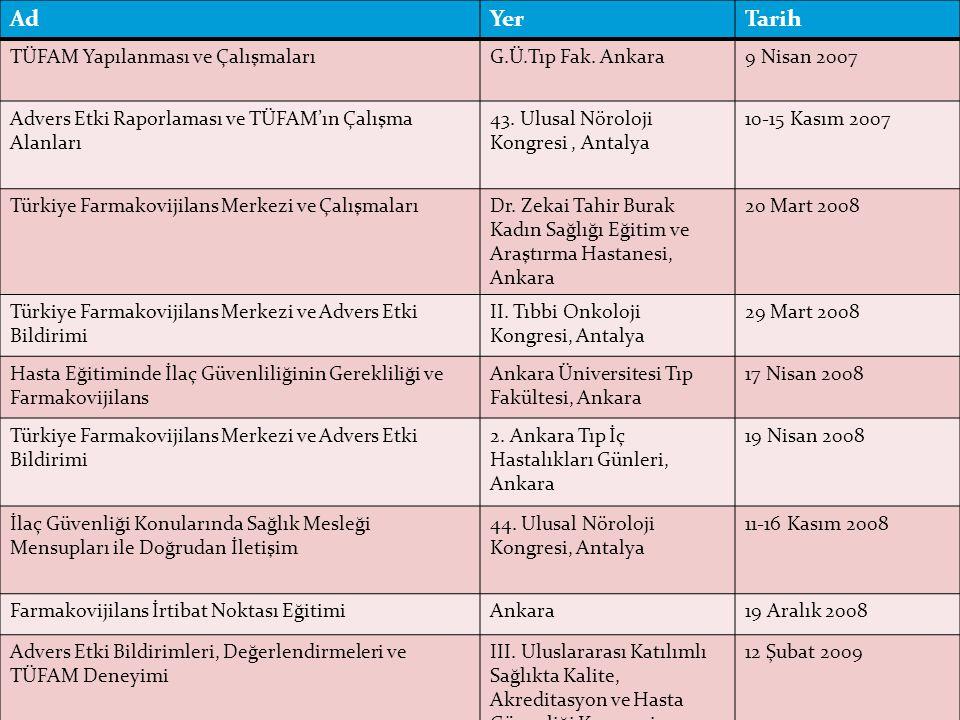 24 AdYerTarih TÜFAM Yapılanması ve ÇalışmalarıG.Ü.Tıp Fak. Ankara9 Nisan 2007 Advers Etki Raporlaması ve TÜFAM'ın Çalışma Alanları 43. Ulusal Nöroloji
