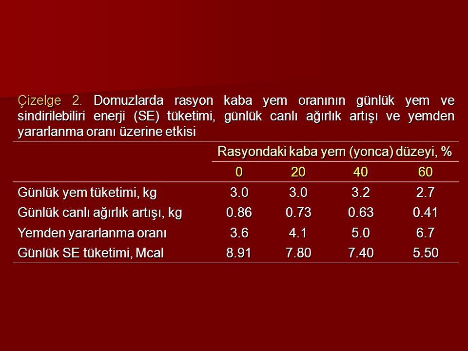 Çizelge 2. Domuzlarda rasyon kaba yem oranının günlük yem ve sindirilebiliri enerji (SE) tüketimi, günlük canlı ağırlık artışı ve yemden yararlanma or