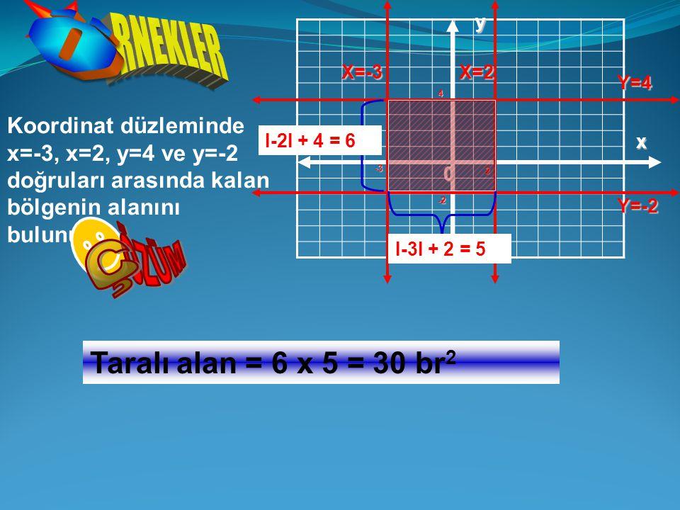 Koordinat düzleminde x=-3, x=2, y=4 ve y=-2 doğruları arasında kalan bölgenin alanını bulunuz? y x 0 Taralı alan = 6 x 5 = 30 br 2 -3 X=-3X=2 2 Y=4 4