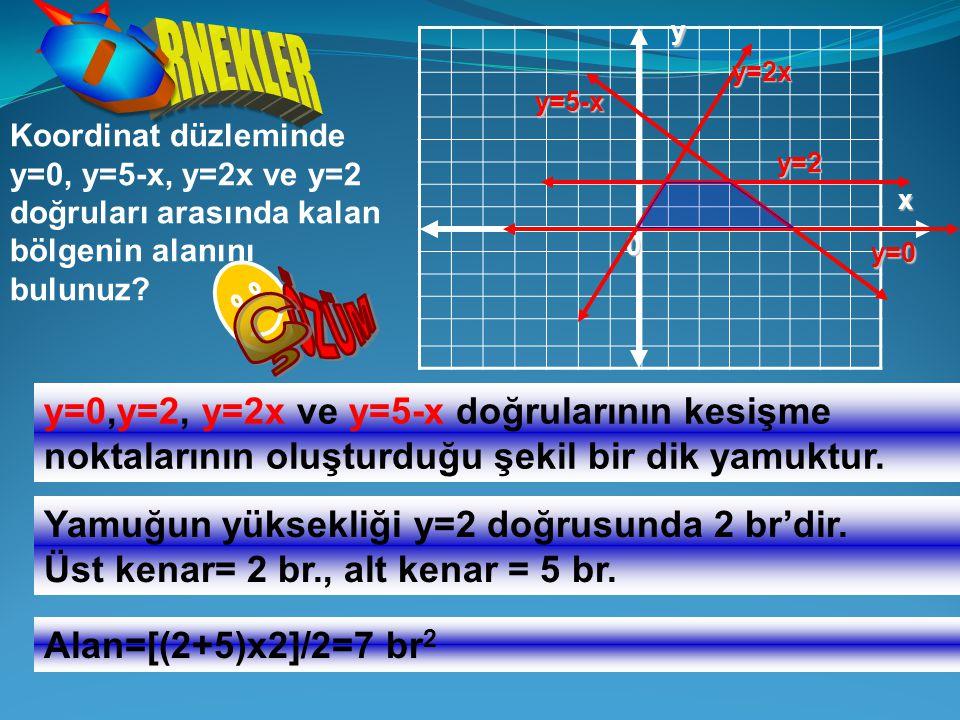 Koordinat düzleminde y=0, y=5-x, y=2x ve y=2 doğruları arasında kalan bölgenin alanını bulunuz? y x 0 y=0,y=2, y=2x ve y=5-x doğrularının kesişme nokt