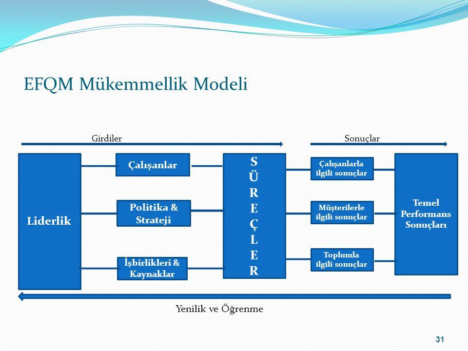 EFQM Mükemmellik Modeli Girdiler Sonuçlar Yenilik ve Öğrenme Liderlik Çalışanlar Politika & Strateji İşbirlikleri & Kaynaklar SÜREÇLERSÜREÇLER Çalışan