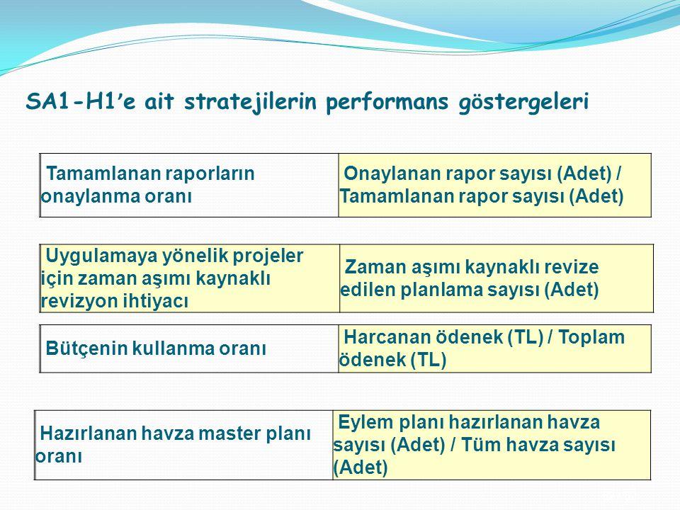 52 / 32 SA1-H1 ' e ait stratejilerin performans g ö stergeleri Tamamlanan raporların onaylanma oranı Onaylanan rapor sayısı (Adet) / Tamamlanan rapor
