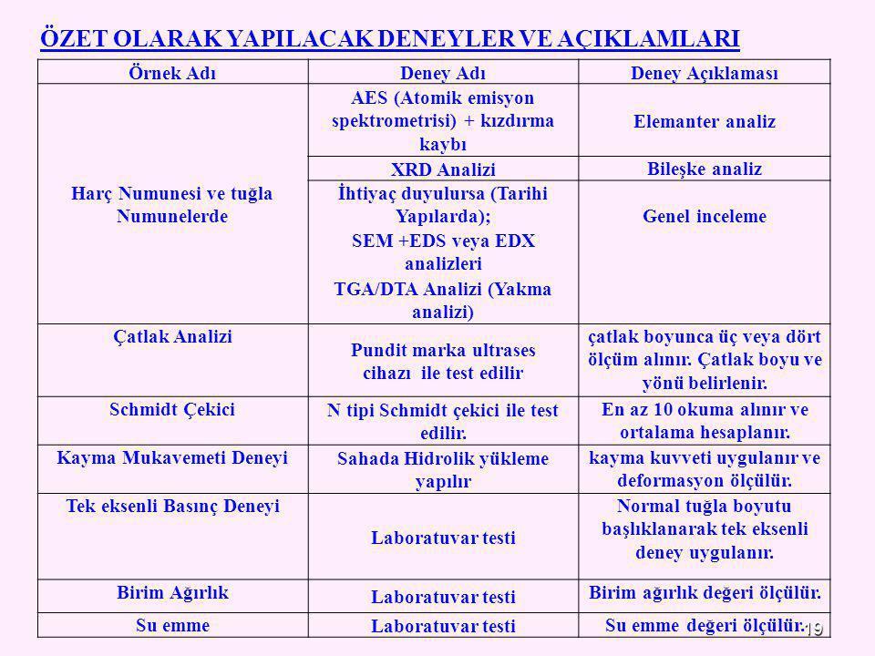 19 Örnek AdıDeney AdıDeney Açıklaması Harç Numunesi ve tuğla Numunelerde AES (Atomik emisyon spektrometrisi) + kızdırma kaybı Elemanter analiz XRD Ana