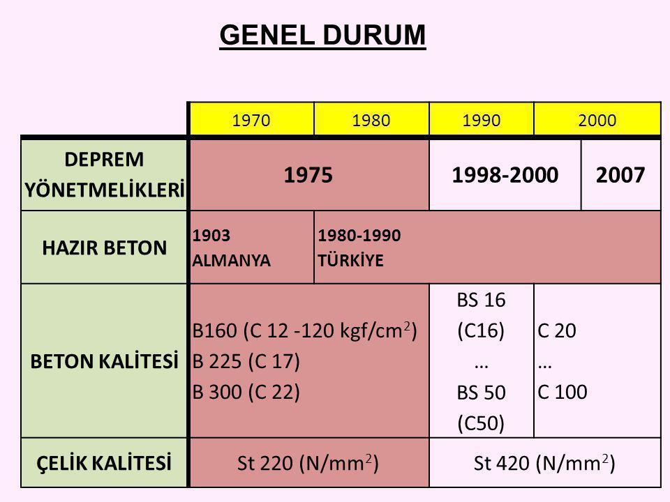 GENEL DURUM 1970198019902000 DEPREM YÖNETMELİKLERİ 19751998-20002007 HAZIR BETON 1903 ALMANYA 1980-1990 TÜRKİYE BETON KALİTESİ B160 (C 12 -120 kgf/cm 2 ) B 225 (C 17) B 300 (C 22) BS 16 (C16) … BS 50 (C50) C 20 … C 100 ÇELİK KALİTESİSt 220 (N/mm 2 )St 420 (N/mm 2 )