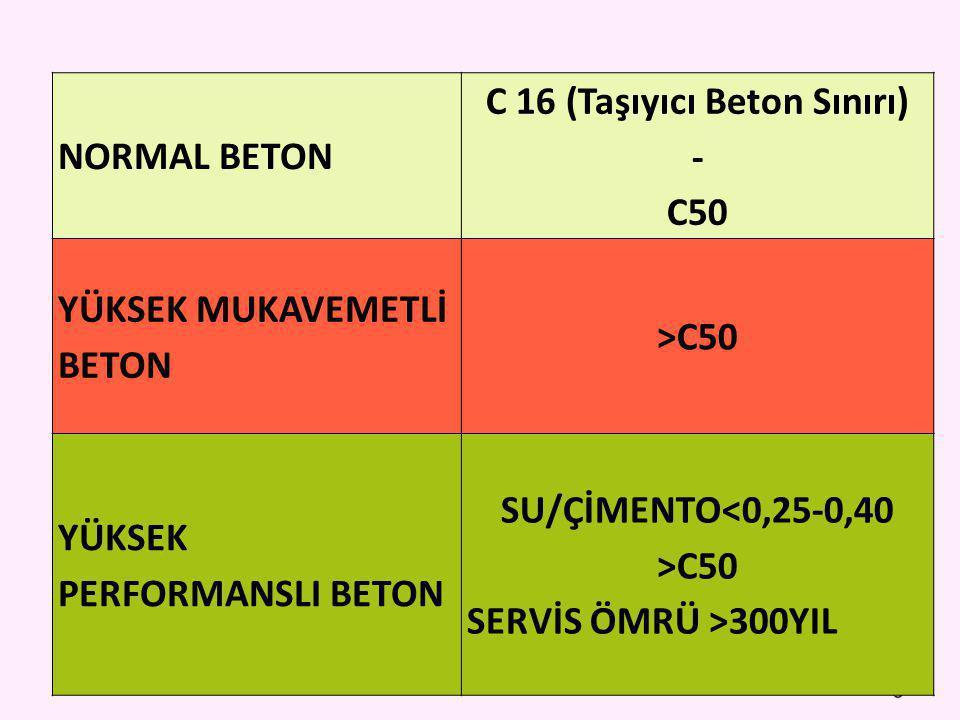 3 NORMAL BETON C 16 (Taşıyıcı Beton Sınırı) - C50 YÜKSEK MUKAVEMETLİ BETON >C50 YÜKSEK PERFORMANSLI BETON SU/ÇİMENTO<0,25-0,40 >C50 SERVİS ÖMRÜ >300YIL