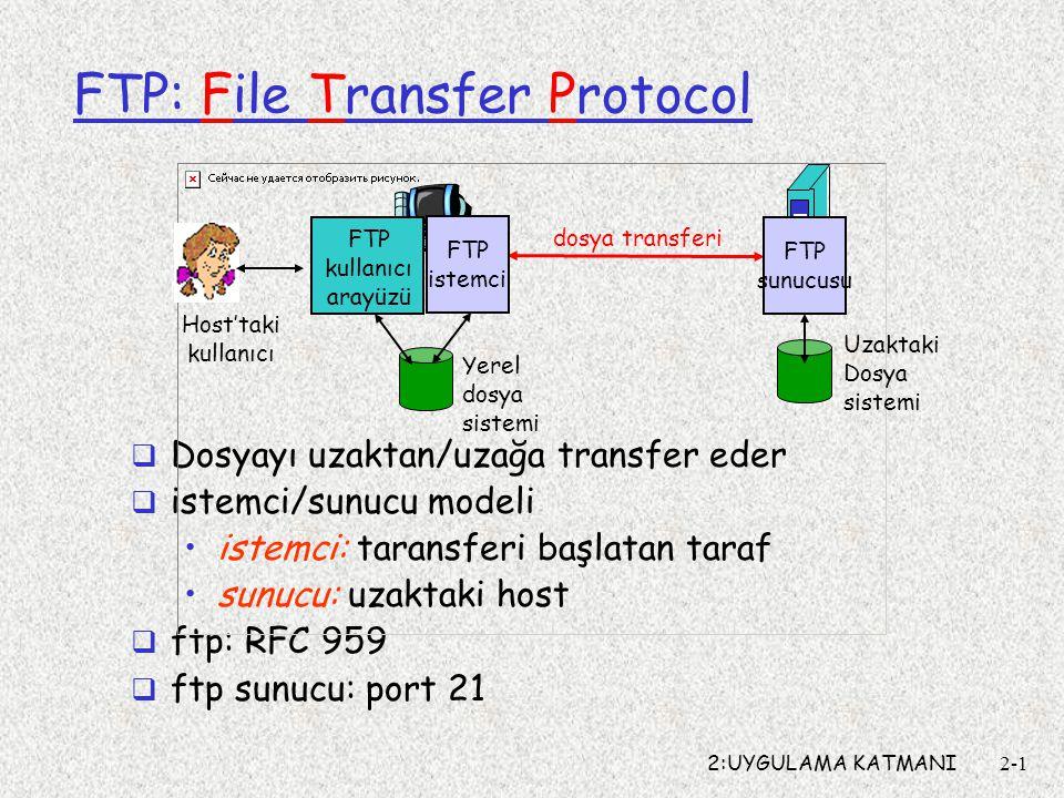 2:UYGULAMA KATMANI2-1 FTP: File Transfer Protocol  Dosyayı uzaktan/uzağa transfer eder  istemci/sunucu modeli istemci: taransferi başlatan taraf sun