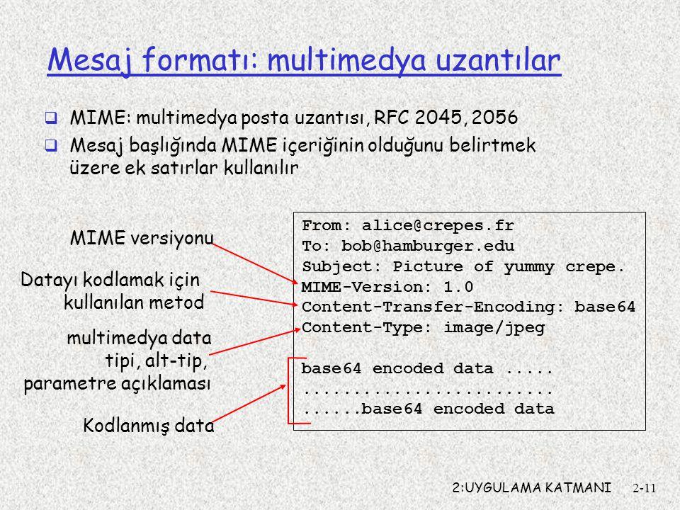 2:UYGULAMA KATMANI2-11 Mesaj formatı: multimedya uzantılar  MIME: multimedya posta uzantısı, RFC 2045, 2056  Mesaj başlığında MIME içeriğinin olduğu