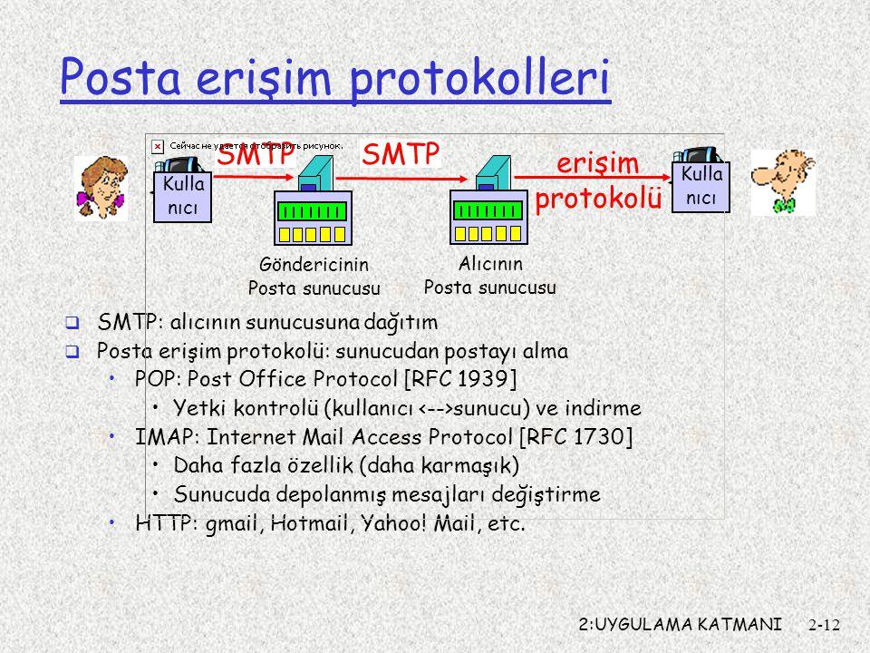 2:UYGULAMA KATMANI2-12 Posta erişim protokolleri  SMTP: alıcının sunucusuna dağıtım  Posta erişim protokolü: sunucudan postayı alma POP: Post Office