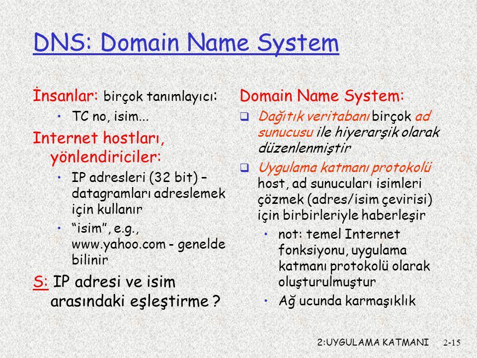2:UYGULAMA KATMANI2-15 DNS: Domain Name System İnsanlar: birçok tanımlayıcı : TC no, isim... Internet hostları, yönlendiriciler: IP adresleri (32 bit)