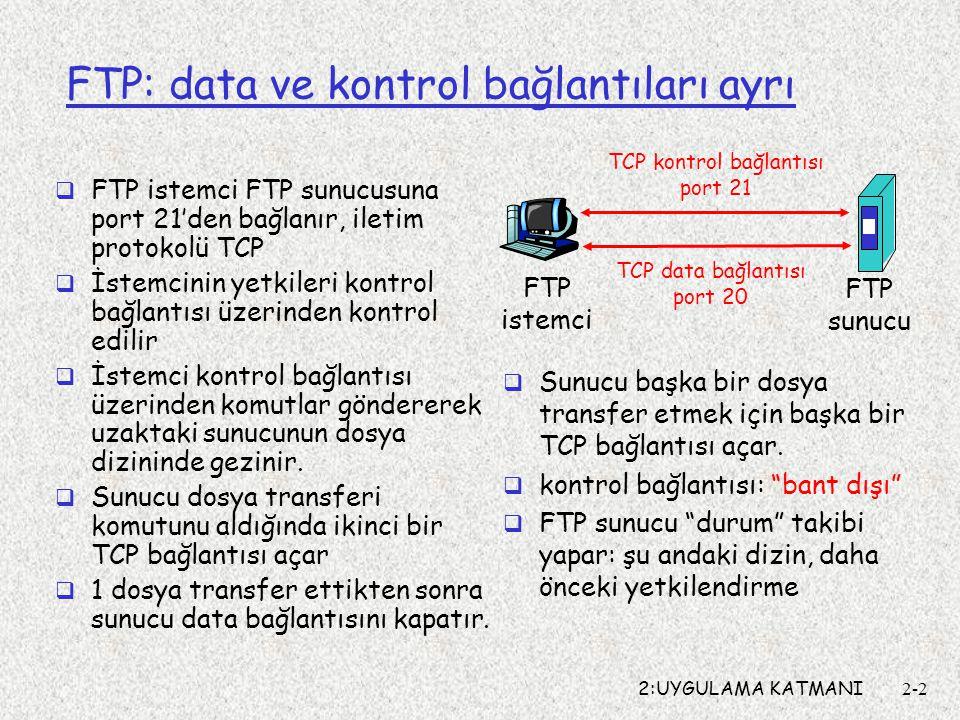 2:UYGULAMA KATMANI2-2 FTP: data ve kontrol bağlantıları ayrı  FTP istemci FTP sunucusuna port 21'den bağlanır, iletim protokolü TCP  İstemcinin yetk