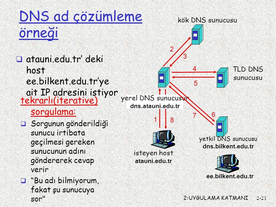 2:UYGULAMA KATMANI2-21 isteyen host atauni.edu.tr ee.bilkent.edu.tr kök DNS sunucusu yerel DNS sunucusur dns.atauni.edu.tr 1 2 3 4 5 6 yetkil DNS sunu