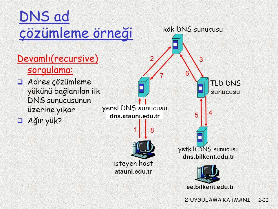 2:UYGULAMA KATMANI2-22 isteyen host atauni.edu.tr ee.bilkent.edu.tr kök DNS sunucusu yerel DNS sunucusu dns.atauni.edu.tr 1 2 4 5 6 yetkili DNS sunucu