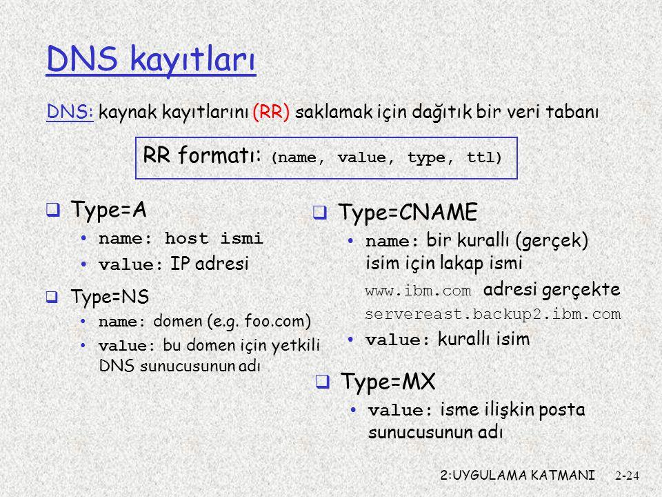 2:UYGULAMA KATMANI2-24 DNS kayıtları DNS: kaynak kayıtlarını (RR) saklamak için dağıtık bir veri tabanı  Type=NS name: domen (e.g. foo.com) value: bu