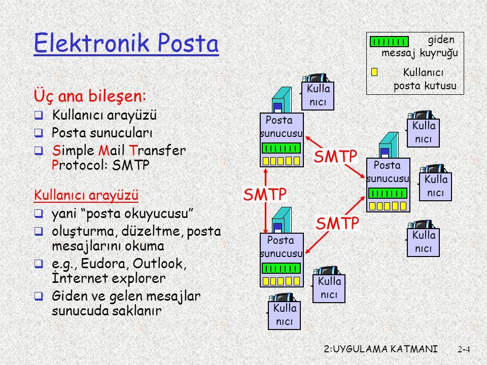 2:UYGULAMA KATMANI2-4 Elektronik Posta Üç ana bileşen:  Kullanıcı arayüzü  Posta sunucuları  Simple Mail Transfer Protocol: SMTP Kullanıcı arayüzü