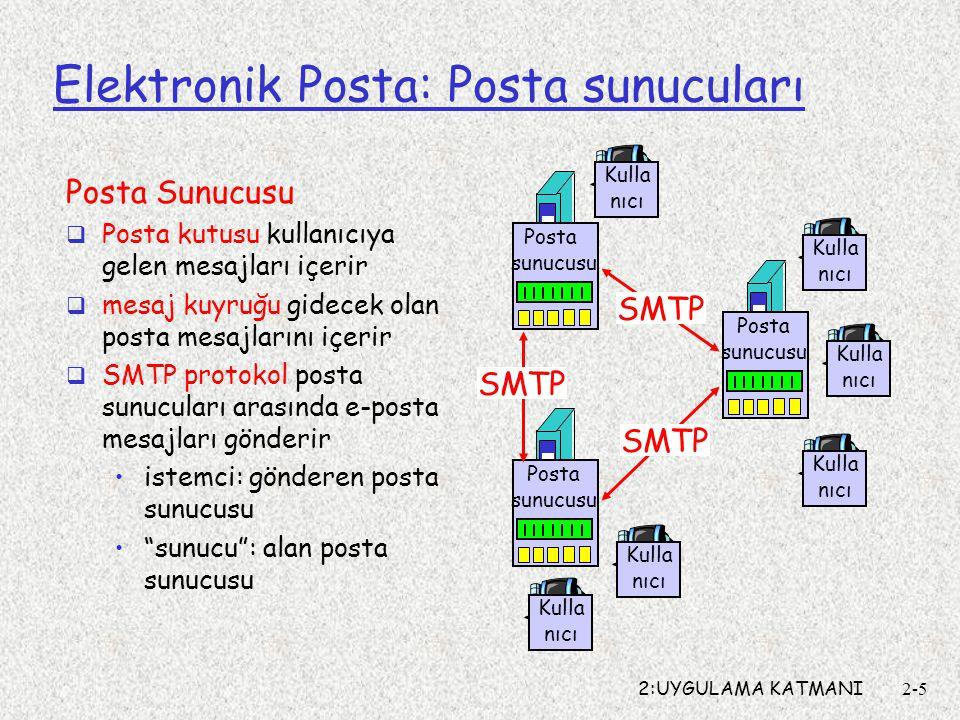 2:UYGULAMA KATMANI2-5 Elektronik Posta: Posta sunucuları Posta Sunucusu  Posta kutusu kullanıcıya gelen mesajları içerir  mesaj kuyruğu gidecek olan
