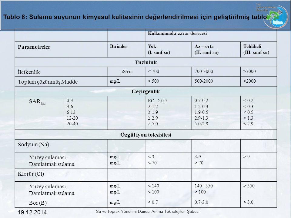19.12.2014 Su ve Toprak Yönetimi Dairesi Arıtma Teknolojileri Şubesi Kullanımında zarar derecesi Parametreler BirimlerYok (I. sınıf su) Az – orta (II.