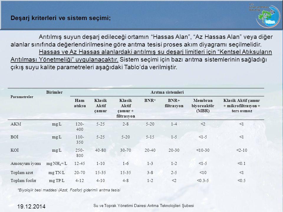 """19.12.2014 Su ve Toprak Yönetimi Dairesi Arıtma Teknolojileri Şubesi Deşarj kriterleri ve sistem seçimi; Arıtılmış suyun deşarj edileceği ortamın """"Has"""