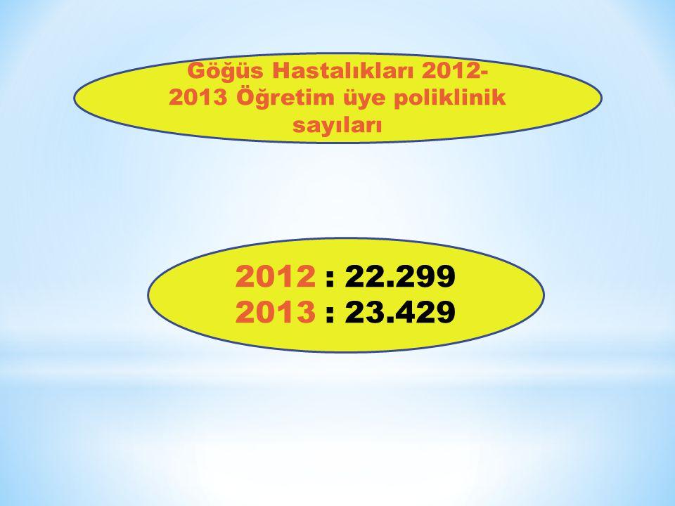 Göğüs Hastalıkları 2012- 2013 Öğretim üye poliklinik sayıları 2012 : 22.299 2013 : 23.429