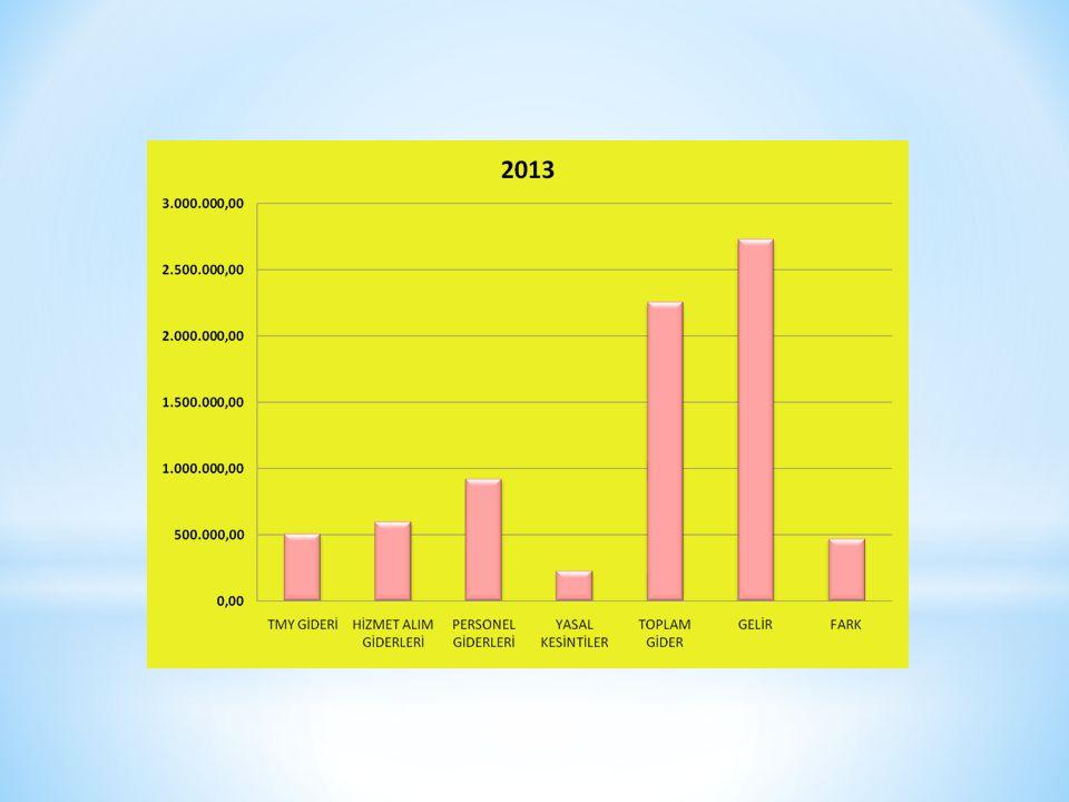 2013 yılında yaklaşık 45.000 TL BAĞIŞ ile Poliklinik tamamen,uyku Lab Ve Servis kısmen yenilendi