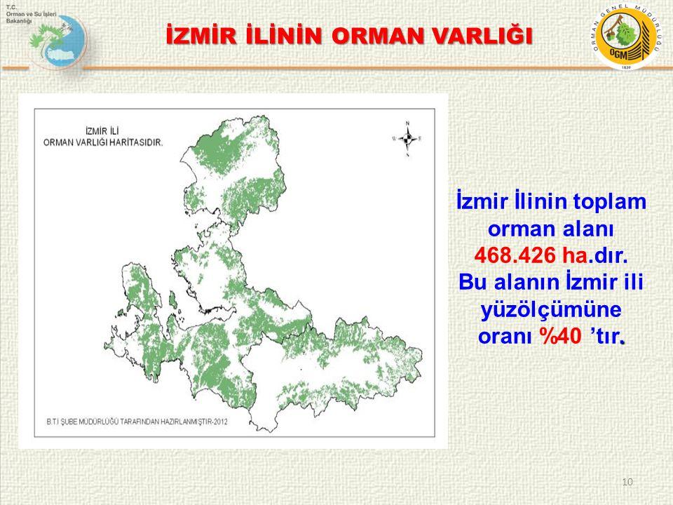 10 İzmir İlinin toplam orman alanı 468.426 ha.dır.. Bu alanın İzmir ili yüzölçümüne oranı %40 'tır. İZMİR İLİNİN ORMAN VARLIĞI