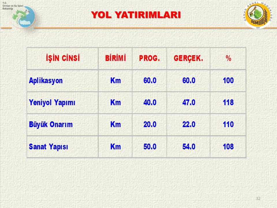 32 YOL YATIRIMLARI