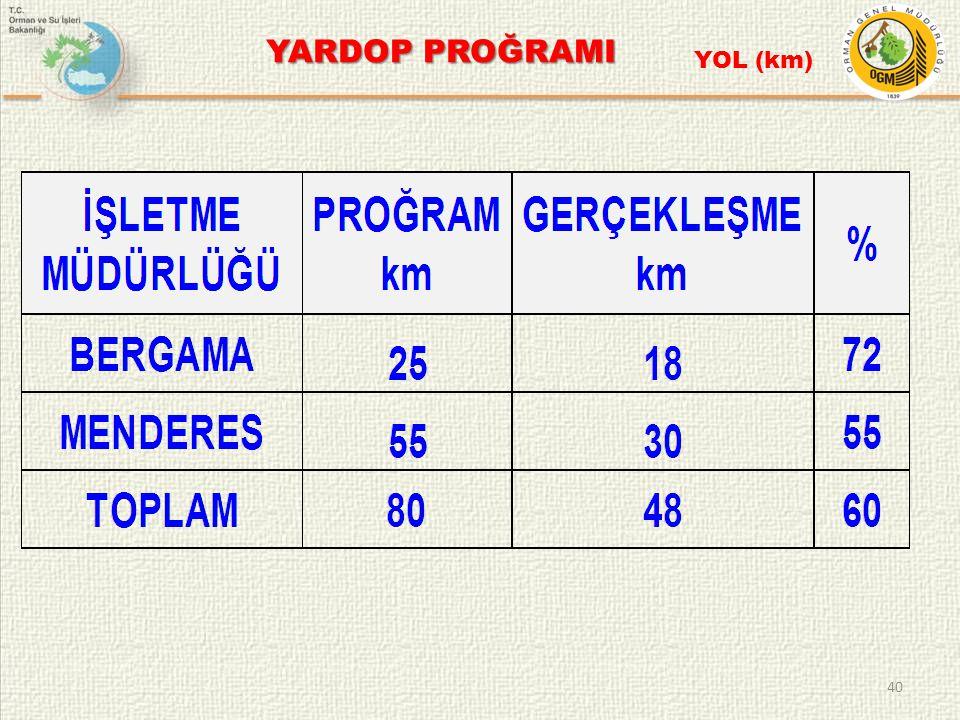 40 YARDOP PROĞRAMI YOL (km)