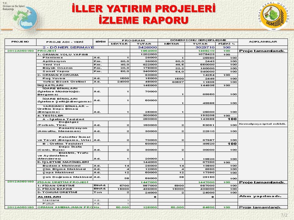 8  İzmir Orman Bölge Müdürlüğü 07.02.1951 tarihinde İzmir ve Manisa İllerini kapsayacak şekilde kurulmuştur.