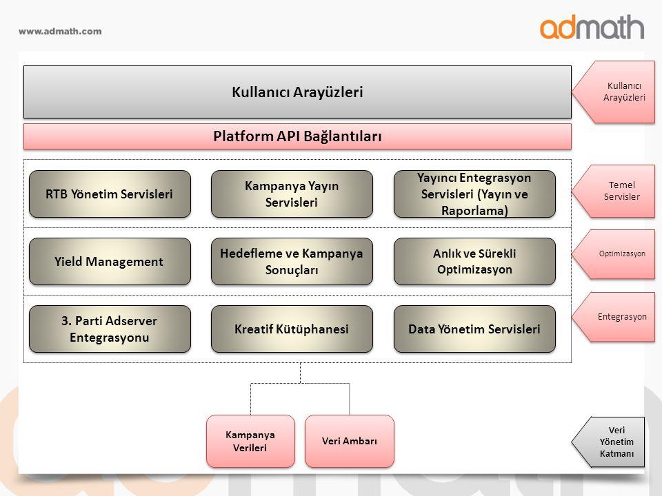 Kullanıcı Arayüzleri Platform API Bağlantıları RTB Yönetim Servisleri Kampanya Yayın Servisleri Yayıncı Entegrasyon Servisleri (Yayın ve Raporlama) Yi