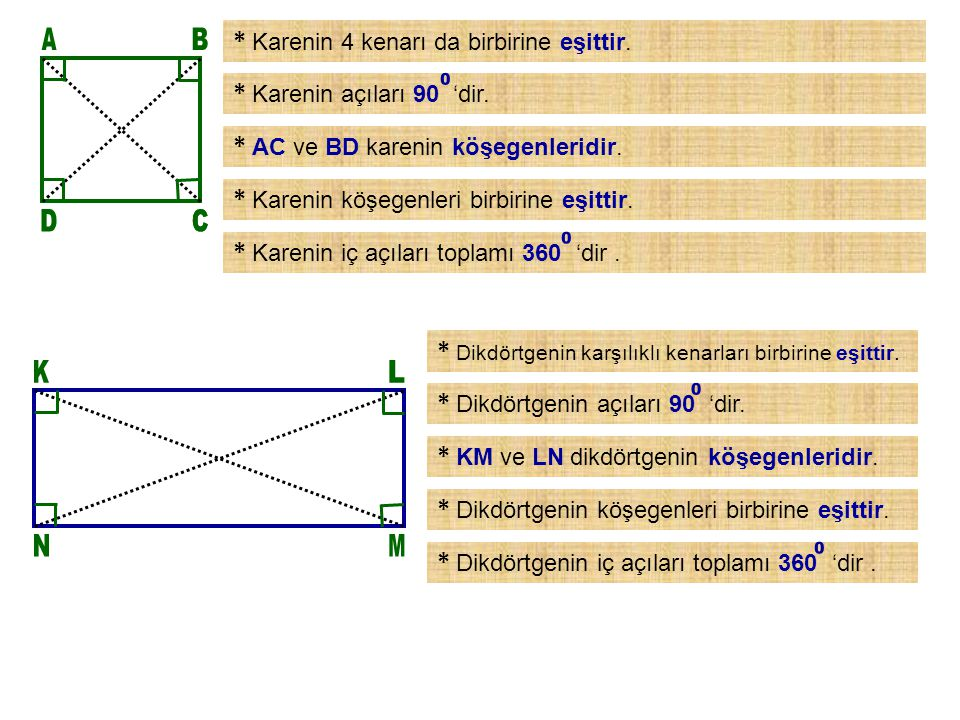 * Karenin 4 kenarı da birbirine eşittir.* Karenin açıları 90 'dir.