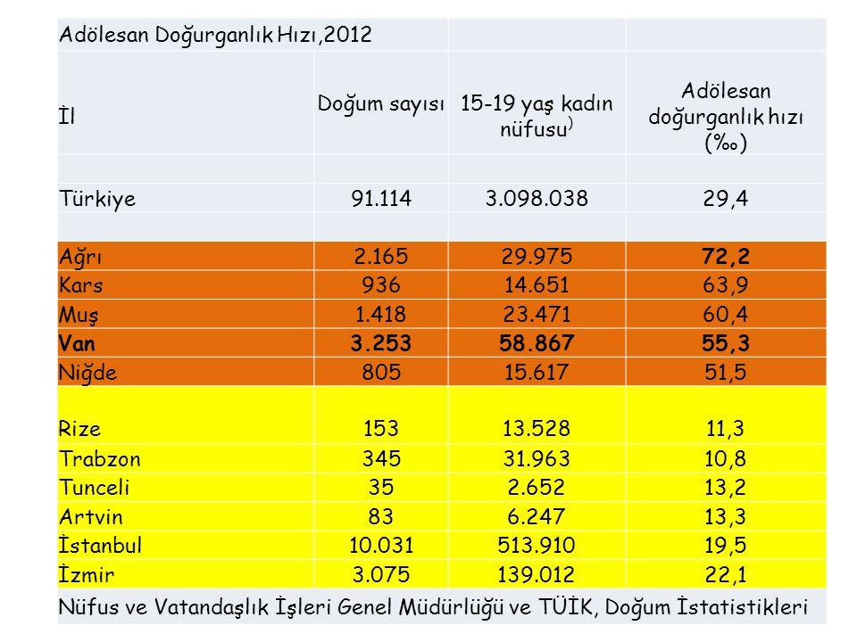 Adölesan Doğurganlık Hızı,2012 İl Doğum sayısı15-19 yaş kadın nüfusu ) Adölesan doğurganlık hızı (‰) Türkiye91.1143.098.03829,4 Ağrı2.16529.97572,2 Ka