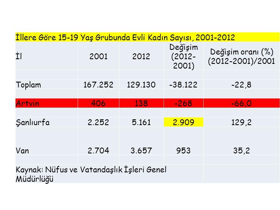 İllere Göre 15-19 Yaş Grubunda Evli Kadın Sayısı, 2001-2012 İl20012012 Değişim (2012- 2001) Değişim oranı (%) (2012-2001)/2001 Toplam167.252129.130-38