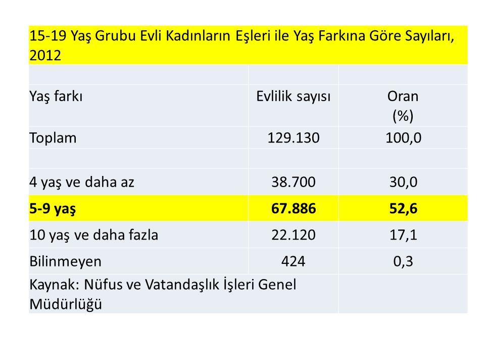 15-19 Yaş Grubu Evli Kadınların Eşleri ile Yaş Farkına Göre Sayıları, 2012 Yaş farkıEvlilik sayısıOran (%) Toplam129.130100,0 4 yaş ve daha az38.70030