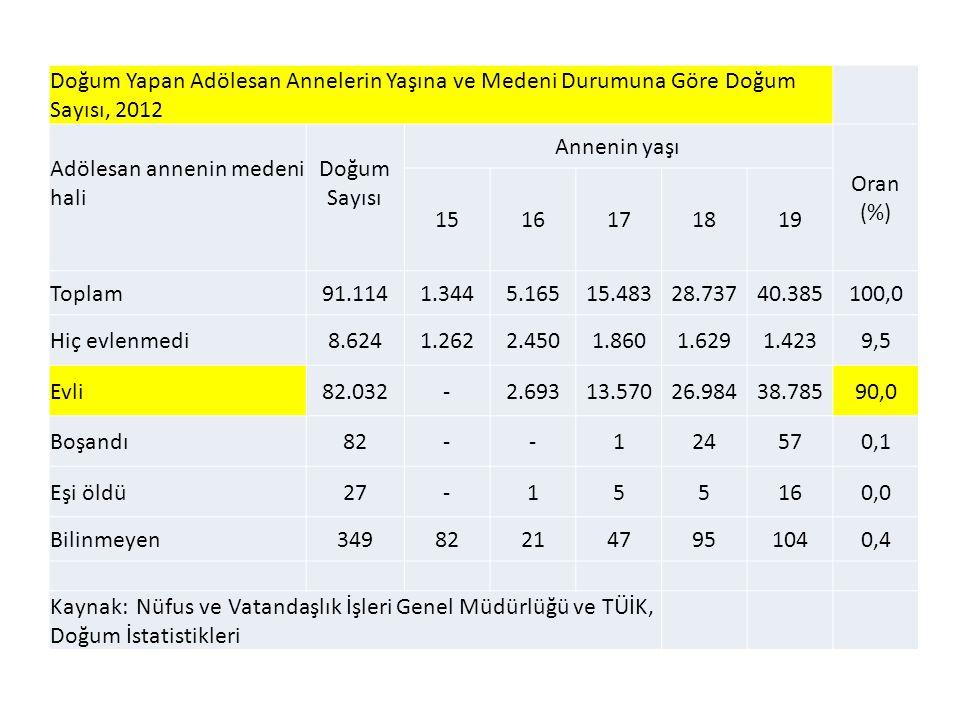 Doğum Yapan Adölesan Annelerin Yaşına ve Medeni Durumuna Göre Doğum Sayısı, 2012 Adölesan annenin medeni hali Doğum Sayısı Annenin yaşı Oran (%) 15161