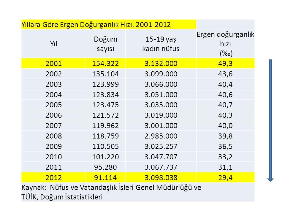 Yıllara Göre Ergen Doğurganlık Hızı, 2001-2012 Yıl Doğum sayısı 15-19 yaş kadın nüfus Ergen doğurganlık hızı (‰) 2001154.3223.132.00049,3 2002135.1043
