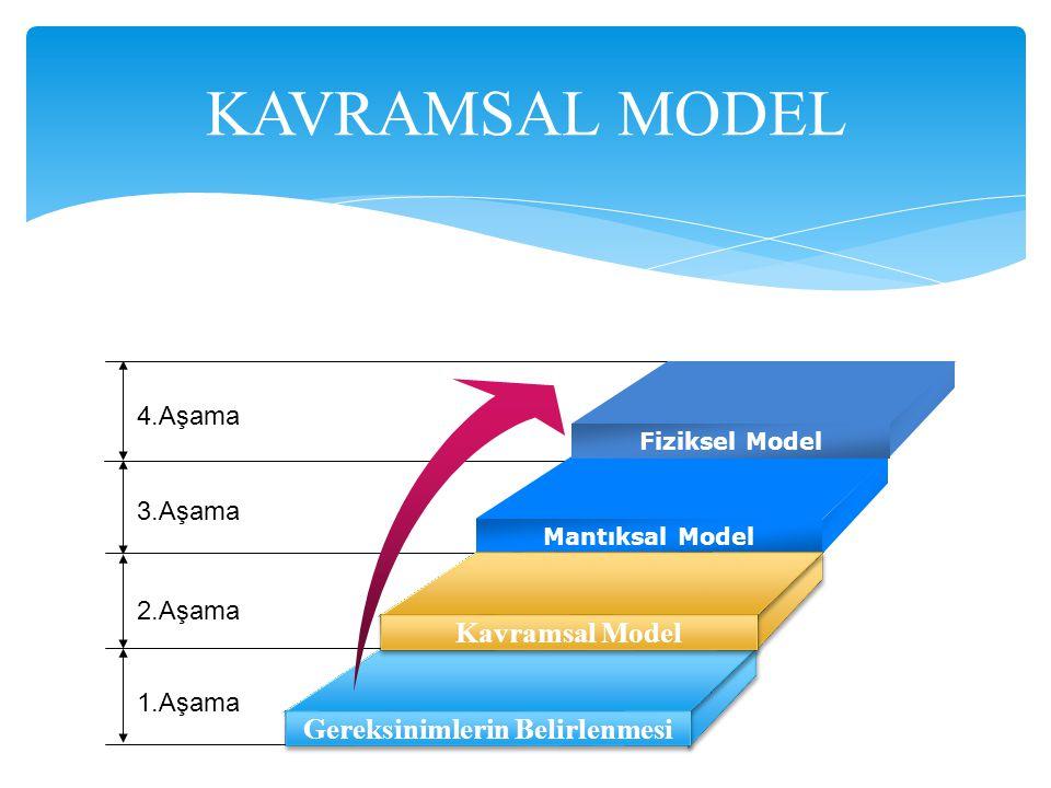 KAVRAMSAL MODEL 4.Aşama 3.Aşama 2.Aşama 1.Aşama Fiziksel Model Mantıksal Model Kavramsal Model Gereksinimlerin Belirlenmesi