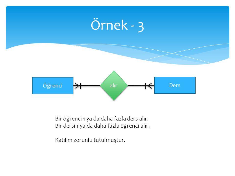 Örnek - 3 Öğrenci Ders Bir öğrenci 1 ya da daha fazla ders alır. Bir dersi 1 ya da daha fazla öğrenci alır. Katılım zorunlu tutulmuştur. alır