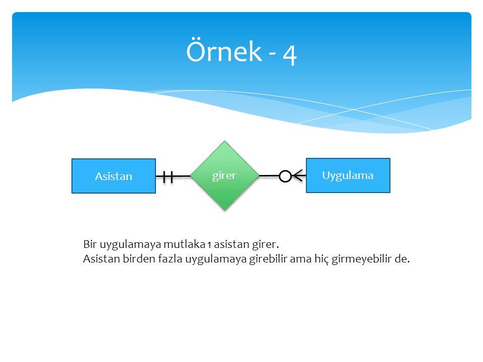 Örnek - 4 Asistan Uygulama Bir uygulamaya mutlaka 1 asistan girer. Asistan birden fazla uygulamaya girebilir ama hiç girmeyebilir de. girer