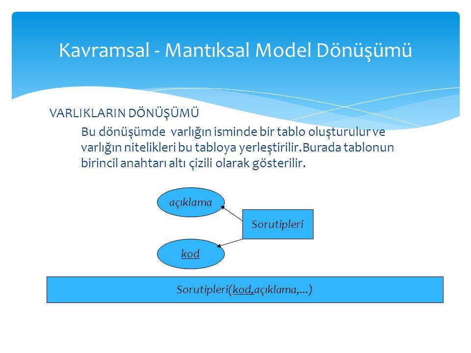 Kavramsal - Mantıksal Model Dönüşümü VARLIKLARIN DÖNÜŞÜMÜ Bu dönüşümde varlığın isminde bir tablo oluşturulur ve varlığın nitelikleri bu tabloya yerle