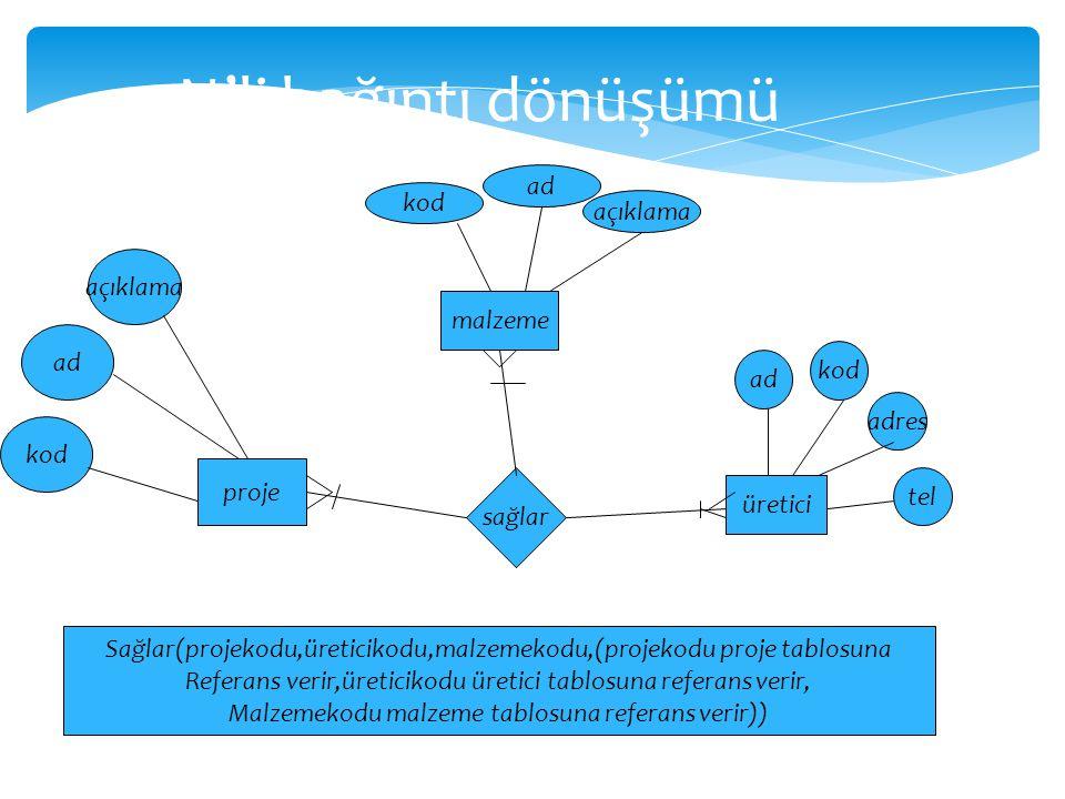 N'li bağıntı dönüşümü proje malzeme üretici sağlar ad kod adres tel açıklama ad kod açıklama kod ad Sağlar(projekodu,üreticikodu,malzemekodu,(projekod