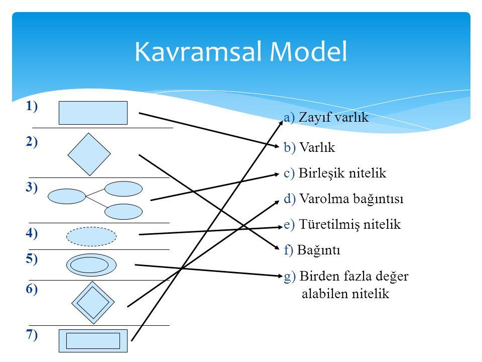 Kavramsal Model a) Zayıf varlık b) Varlık c) Birleşik nitelik d) Varolma bağıntısı e) Türetilmiş nitelik f) Bağıntı g) Birden fazla değer alabilen nit