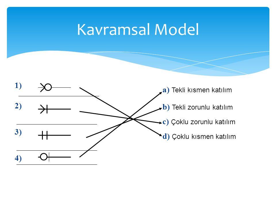 Kavramsal Model a) Tekli kısmen katılım b) Tekli zorunlu katılım c) Çoklu zorunlu katılım d) Çoklu kısmen katılım 1) 2) 3) 4)