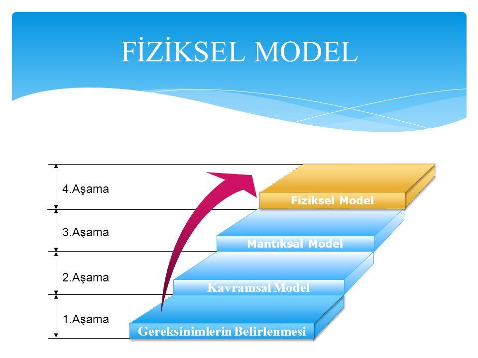FİZİKSEL MODEL 4.Aşama 3.Aşama 2.Aşama 1.Aşama Fiziksel Model Mantıksal Model Kavramsal Model Gereksinimlerin Belirlenmesi