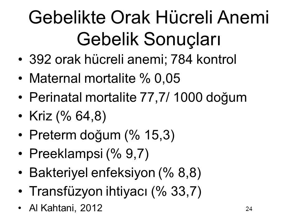 Gebelikte Orak Hücreli Anemi Gebelik Sonuçları 392 orak hücreli anemi; 784 kontrol Maternal mortalite % 0,05 Perinatal mortalite 77,7/ 1000 doğum Kriz