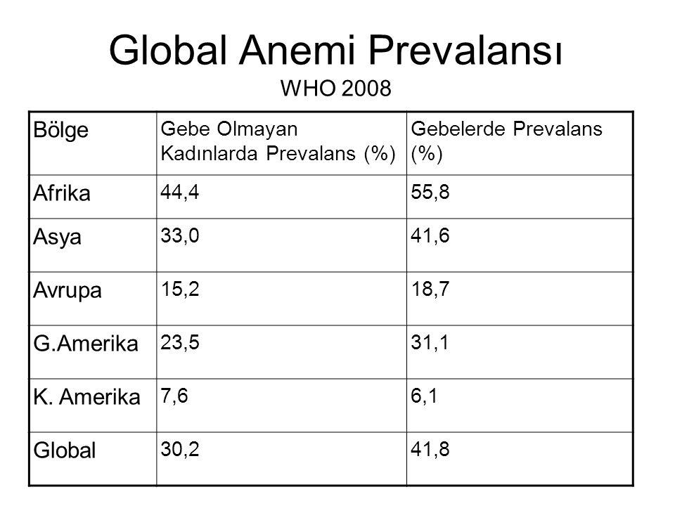 Global Anemi Prevalansı WHO 2008 Bölge Gebe Olmayan Kadınlarda Prevalans (%) Gebelerde Prevalans (%) Afrika 44,455,8 Asya 33,041,6 Avrupa 15,218,7 G.A